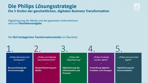 Digitale Transformation Zur Wirtschaft 4 0 13