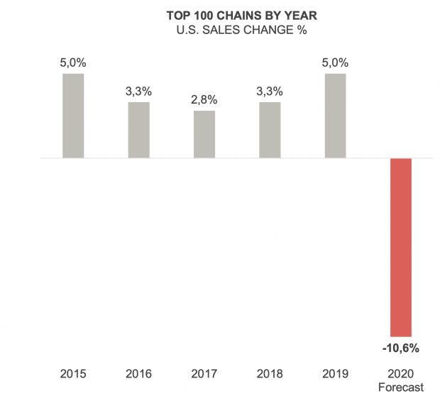 Note: Performance forecasts are estimates and subject to revision Sources: Technomic Ignite company data featuring the Top 100 Chain Restaurant 2020 Forecast Update