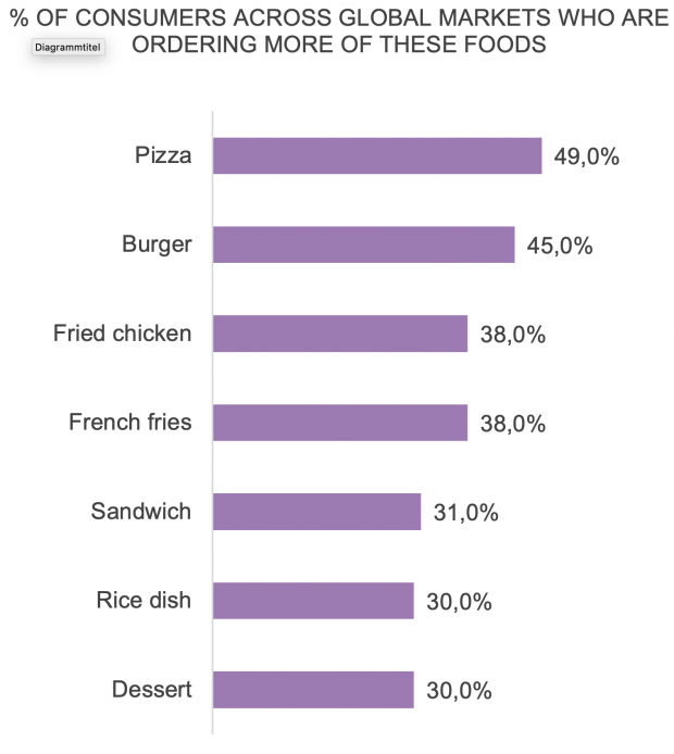Base: 2,387 consumers who indicated they are ordering different foods now than before the pandemic Source: Technomic Global Foodservice Navigator Program